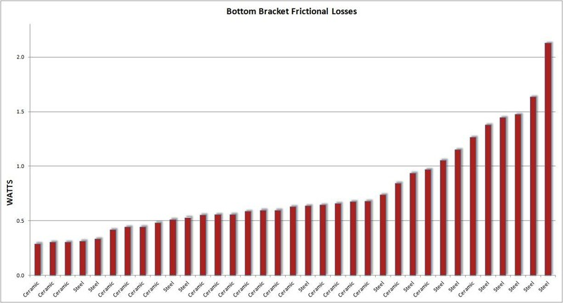 Average frictional losses for the 35 bottom brackets tested by Friction Facts range from 0.29W to 2.13W