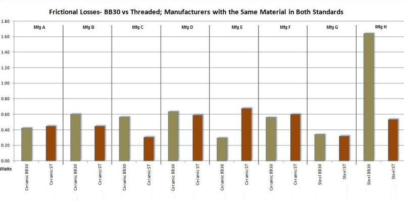 """According to Friction Facts, there is """"no statistical difference"""" in terms of friction between standard threaded bottom brackets and BB30/PF30 ones"""
