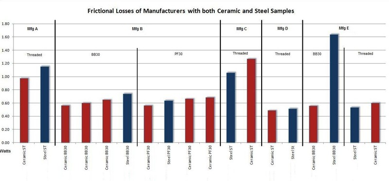 Hybrid ceramic bottom brackets are not always better than ones using stainless steel cartridge bearings