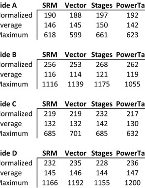 For these four rides (part of 30 comparative test rides we did), we recorded data simultaneously from each meter on a Garmin Edge 500 with identical recording settings