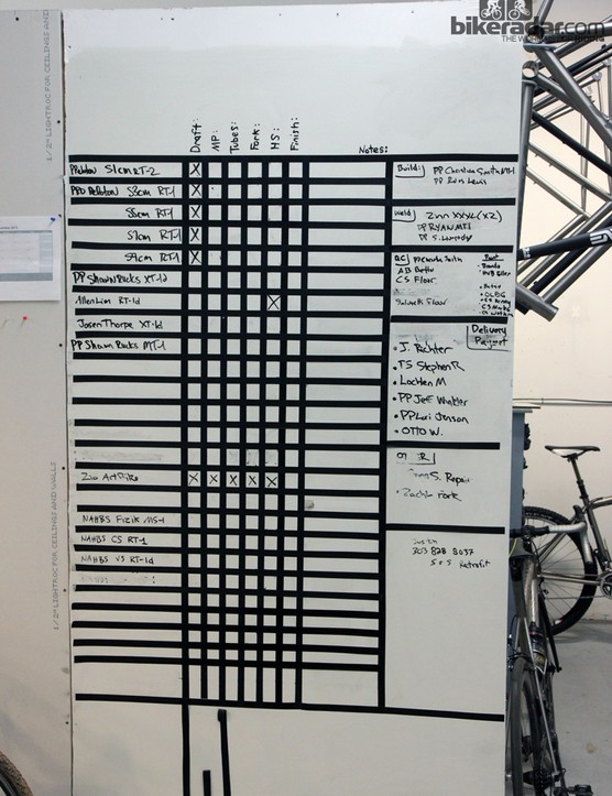Recognize any names on this board?