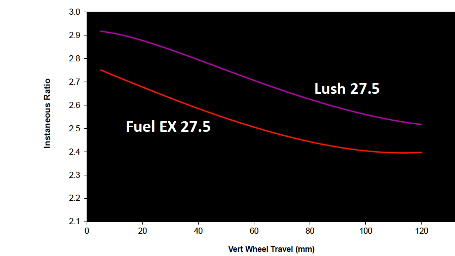 The Lush features a shock tuned for lighter riders