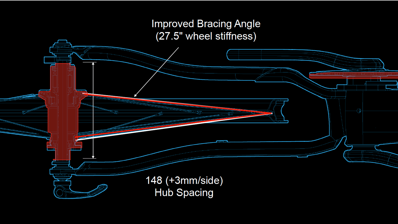 This CAD drawing shows the increased bracing angle of the spokes along with the outboard shift of the cassette and crankset (shown in blue)
