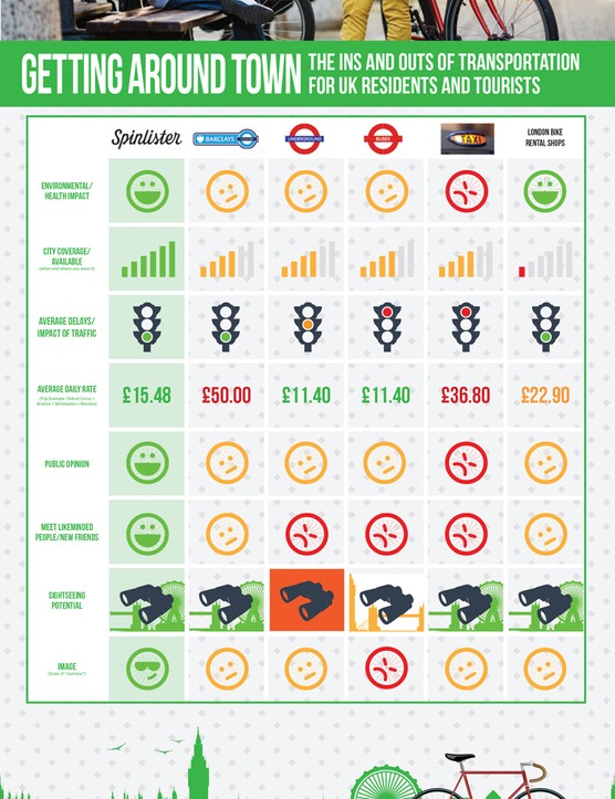 Spinlister's infographic the average price of hiring its bikes compared to other forms of transport