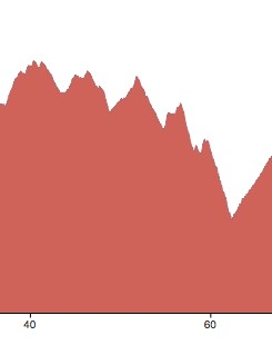 This is the elevation profile for Saturday's event