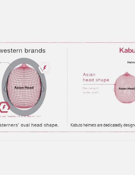 Japanese helmet company Kabuto claims its helmets are specifically shaped to fit Asian riders'