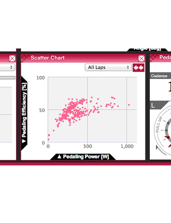 When combined with Pioneer's Power Meter, the captured data is staggering
