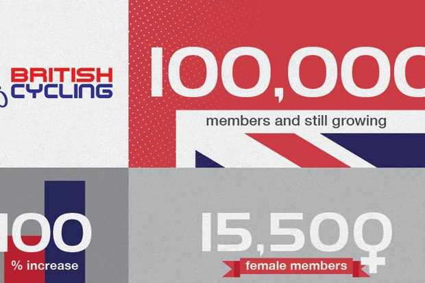 British Cycling has doubled its membership since 2012