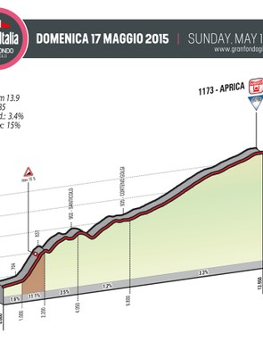 The Aprica climb is tackled twice in the full Gran Fondo