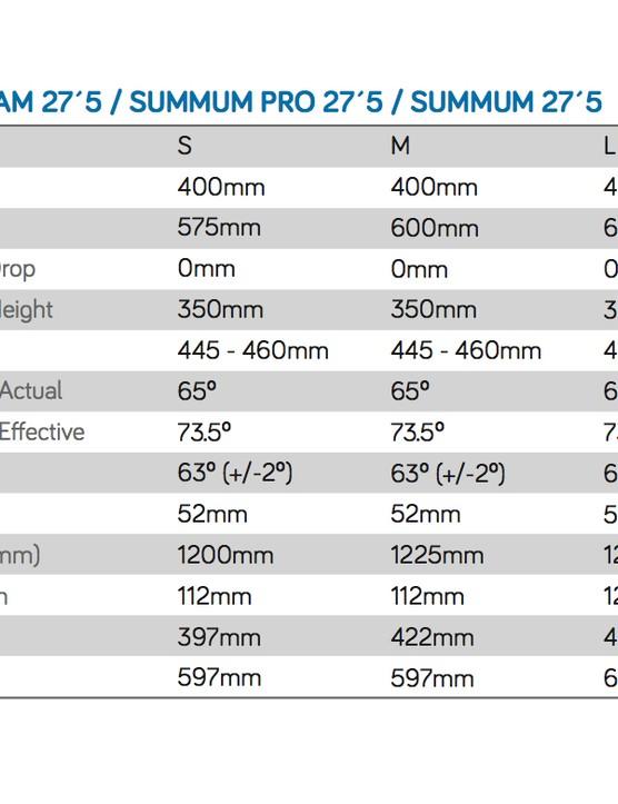 Mondraker Summum 2015 geometry chart
