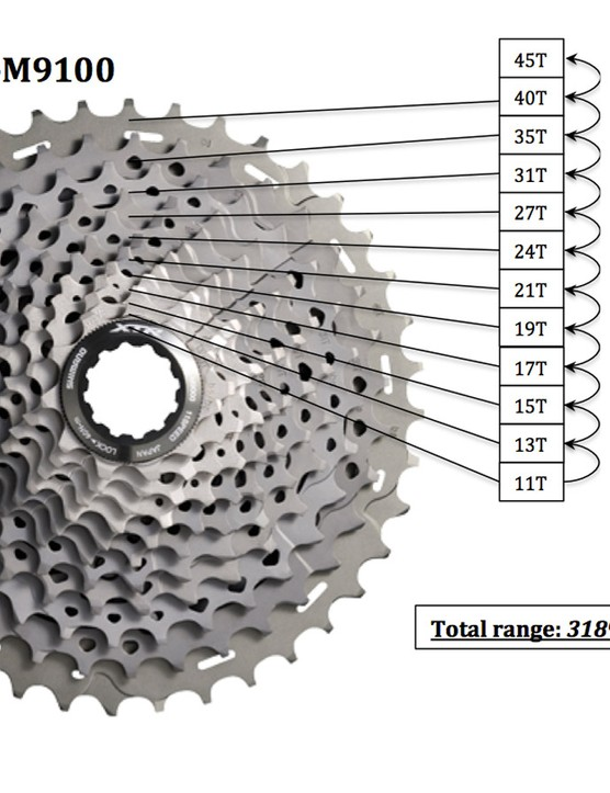 We speculate that Shimano could turn the next XTR iteration into a 12-speed system, which would not only retain the company's preferred ratio gaps but would essentially equal SRAM XX1 in terms of total range