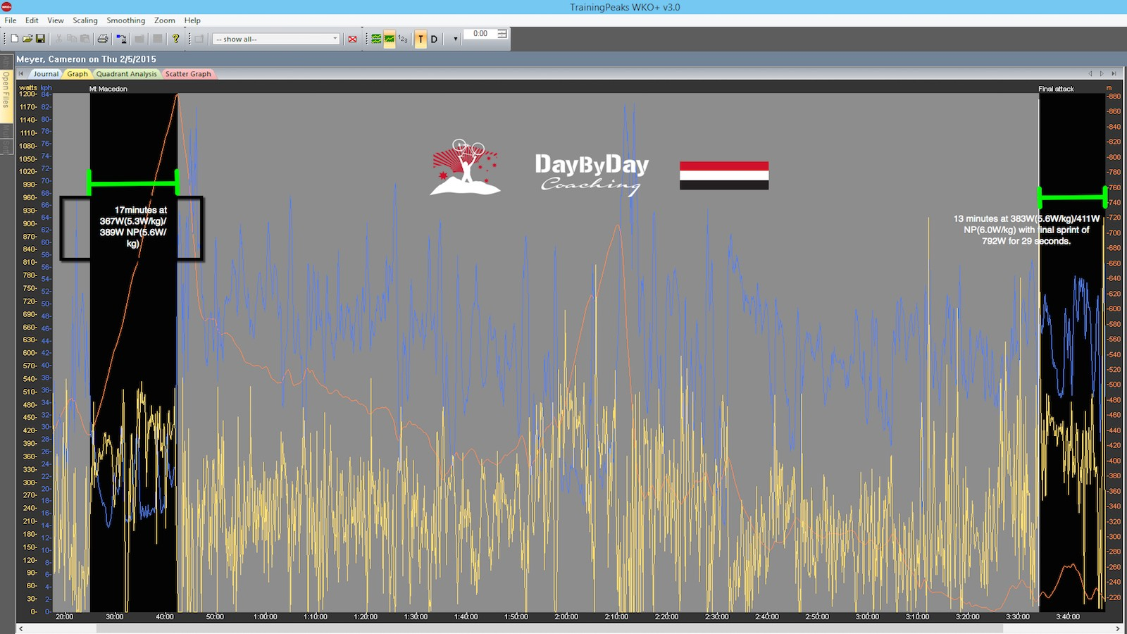 Cameron Meyer's power data from stage one of the Jayco Herald Sun Tour
