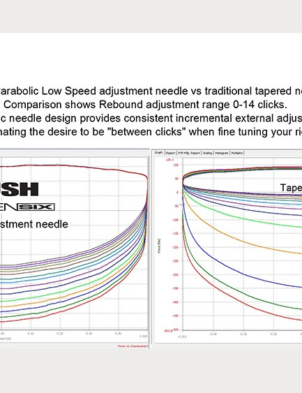 Push claims the use of a parabolic needle for low-speed rebound adjustment results in more consistency between clicks