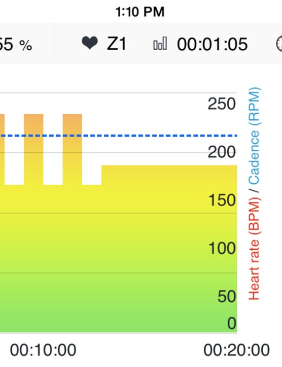 Workouts are calibrated around your FTP (the blue line), with actual power in black tracking over the prescribed power in yellow/green