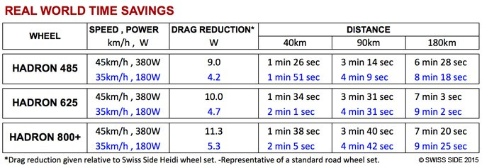 Swiss Side has created this table of real-world gains offered by the Hadron wheels