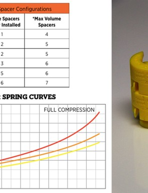 This new air spring can be tuned using 10cc volume spacers