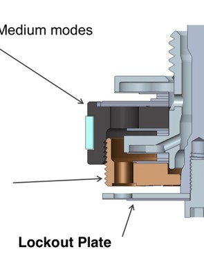 Separating the pistons for the open and medium modes from the lockout modes offers a wider range of adjustments