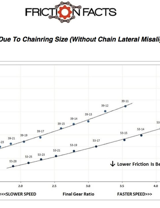 Ignoring lateral chain alignment completely, it's always better to run bigger chainrings and cogs in terms of friction