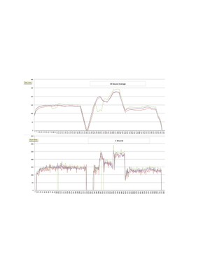Sometimes the 30sec average would show anomalies that the 1sec average would reveal. Here, for example, Ride 5 shows a weird drop in Stages power (in green) in the 30sec average graph at top, while the 1sec chart shows why: the ANT+ signal dropped and there were a number of 0-watt readings averaged in