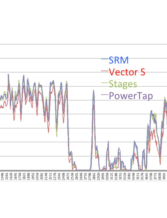 Graphing each ride with the 30sec averages of all four power meters visually revealed some trends. This is Ride 3 from the 10-ride chart