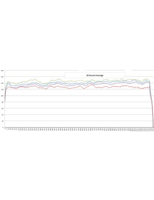 This is the 30sec average for Ride 6. Stages is green, Vector S is red, PowerTap is purple and SRM is blue