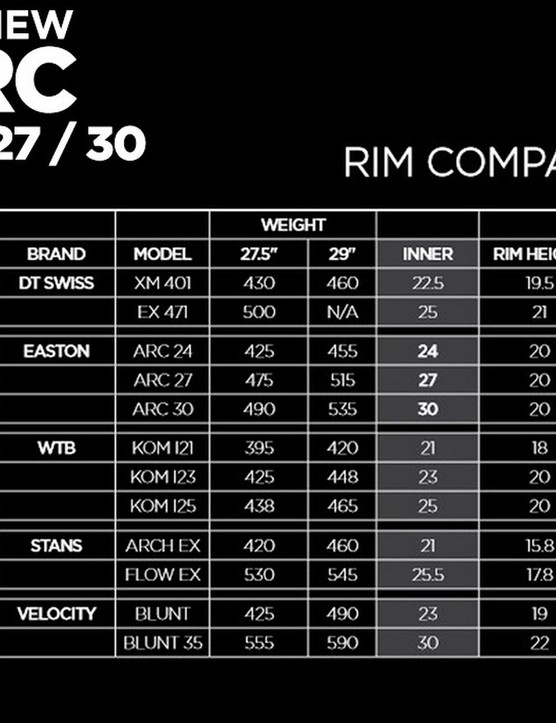 Impressively, Easton has made its aluminium rims wider while also dropping weight. Weights and prices are highly competitive with other options, too