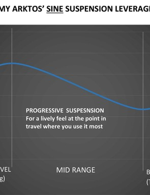 The suspension curve is similar to Yeti's Switch system, which it is closely related to