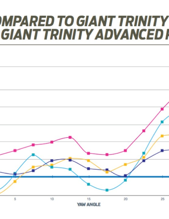 Giant compares the Trinity Advanced Pro against four main rivals