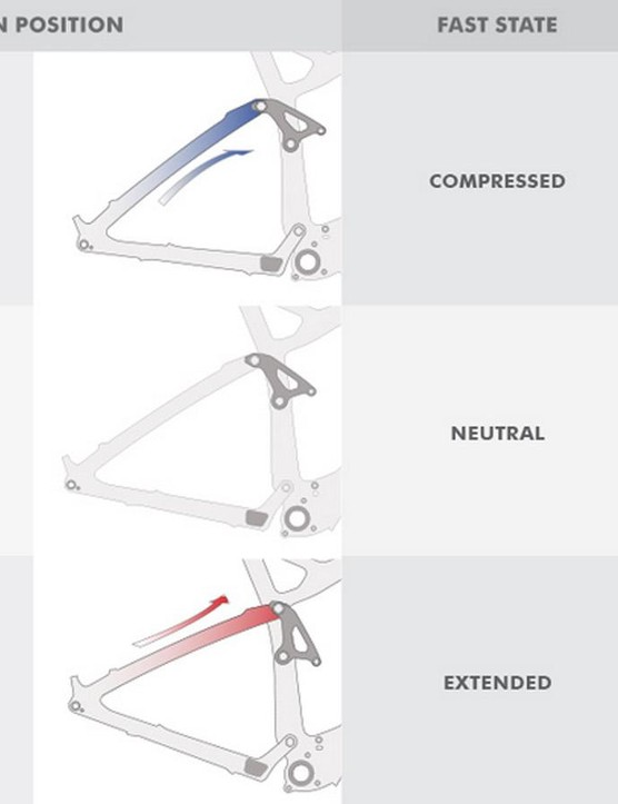 At 30% sag, the flexible rear end sits in a neutral state