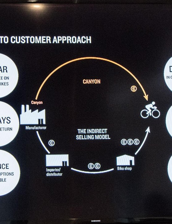 Canyon Bicycles' has a different product distribution model that can be seen in the final price tag