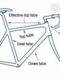 This diagram shows the various tubes that make up a road bike frame