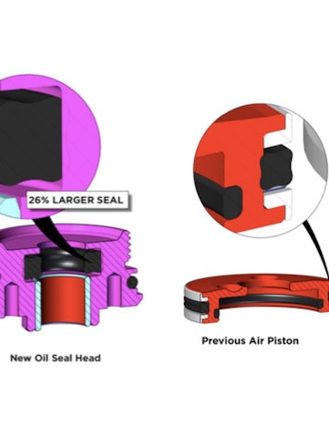 The oil seal is also 26% larger to prevent cavitation (air mixing with the oil)