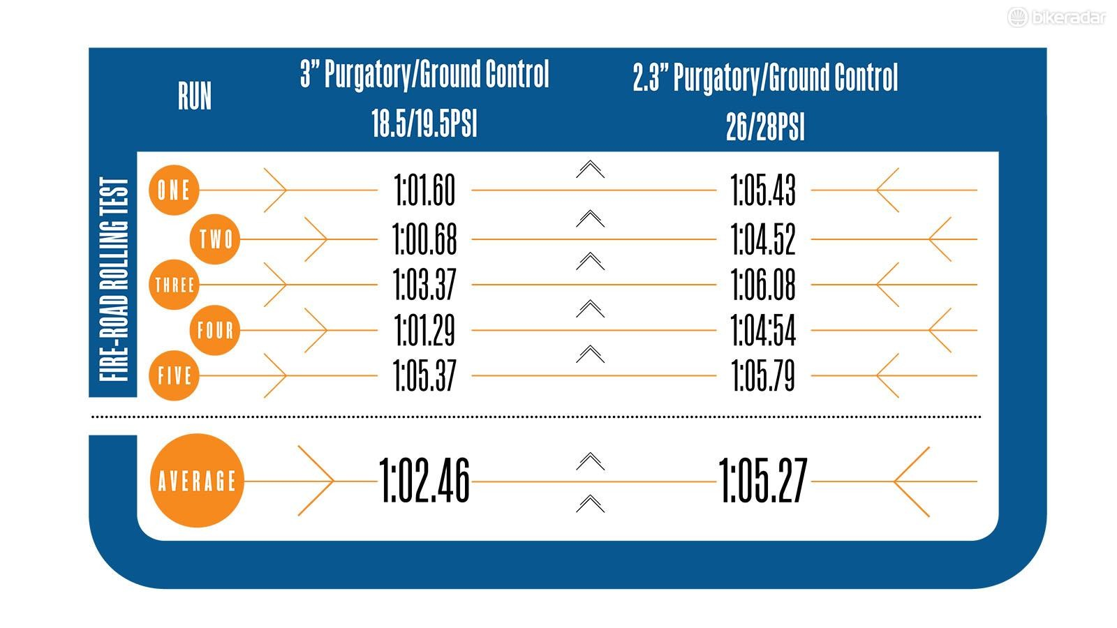 The times taken to complete a roll-down test on a section of fire road, using  3in and 2.3in versions of the Purgatory/Ground Control tires
