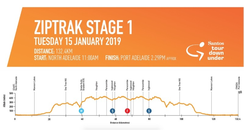 Stage 1 sees the peloton riding into the Adelaide Hills
