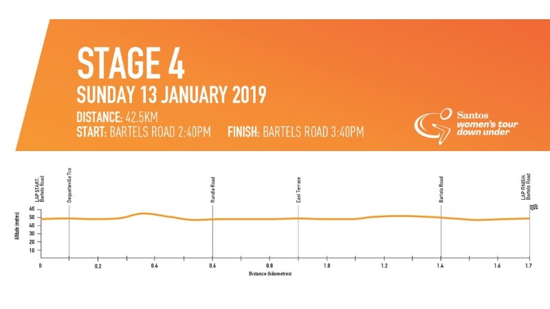 Stage 4 comes to a climax as part of the Down Under Classic