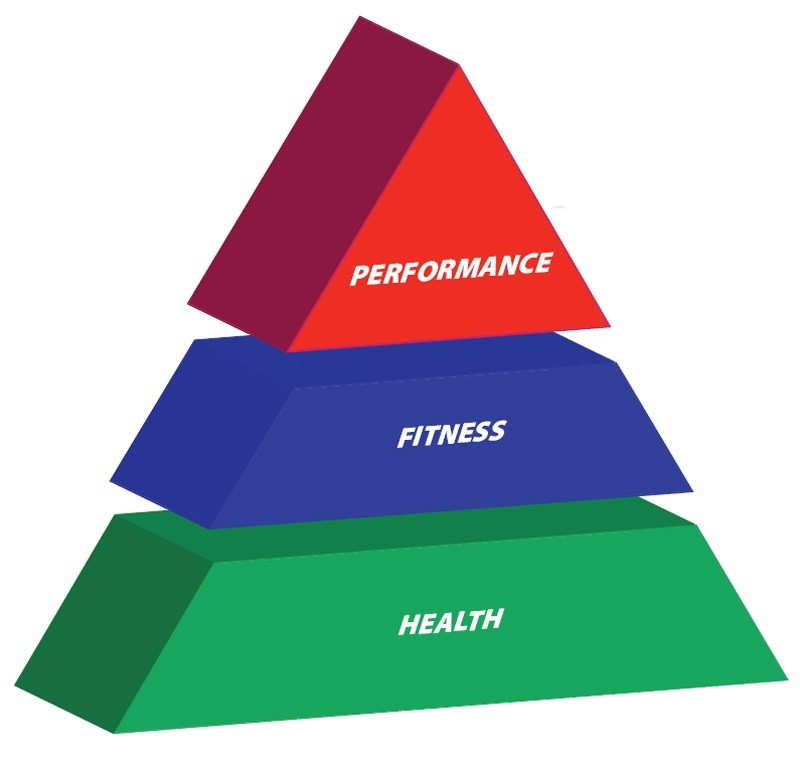 Health, fitness and performance triangle
