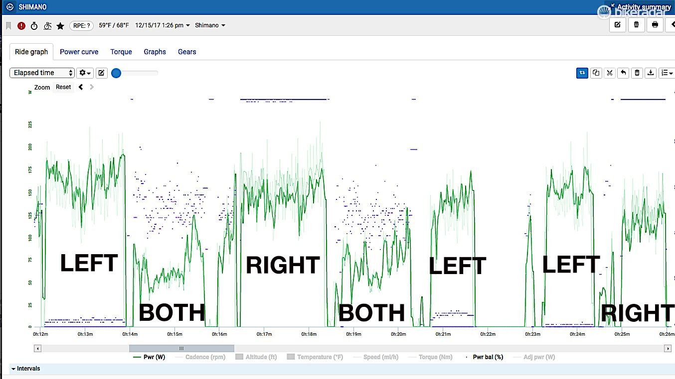 Shimano data (shown in bold) tracked consistently below PowerTap and Vector 3 for the right side, but above those two on the left side. When pedaling with both legs, however, the data aligned right on top of the two other meters