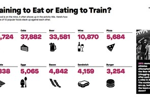 The food and drinks items most often mentioned on Strava by UK riders