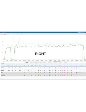 Using just the right side of the Shimano meter, the data (in bold) is consistently low