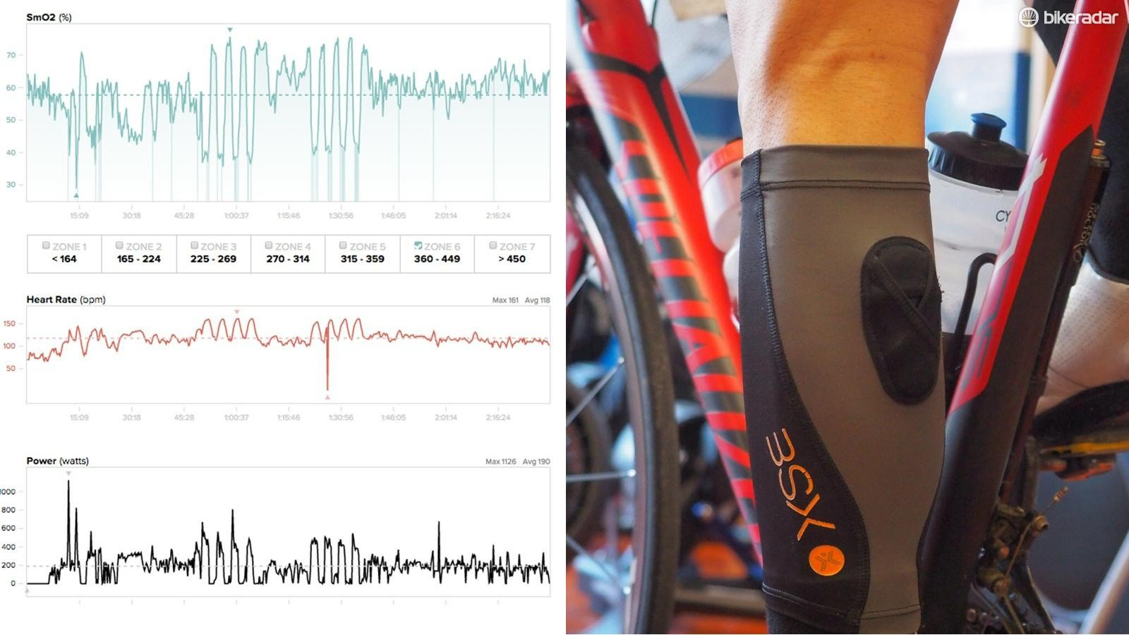 BSXinsight shines light into your calf and measures the refraction for a muscle-oxygenation measurement (in green with heart rate in red and power in black)