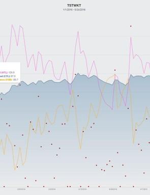 When training with power, you can plot out cumulative training load, rest and (hopefully) freshness. I enjoyed letting a pro coach take the wheel here, and just focus on doing the workouts myself