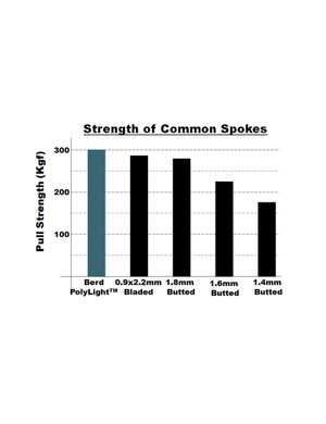 Pull strength is claimed to be higher than most spokes