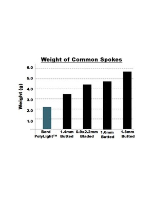 The polymer spokes are significantly lighter than even the thinnest metal spokes