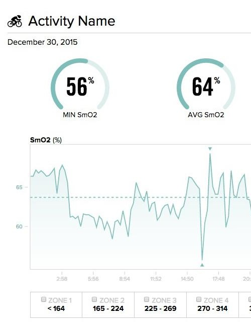 In my experience, my SMO2 average was all over the place, from one ride to the next. This is different than heart rate, and certainly from measured power, which is repeatable