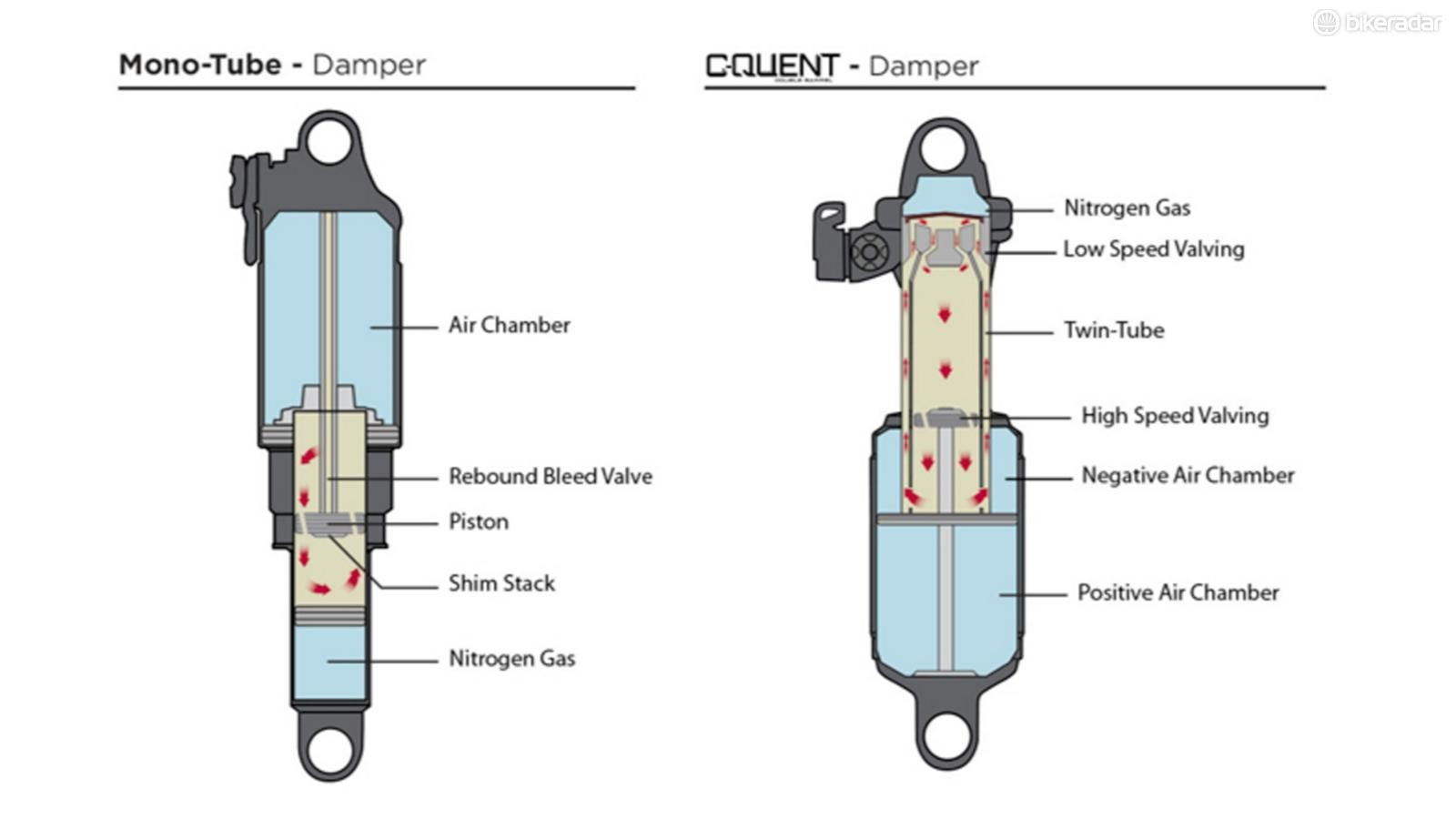 The oil flow path on a standard shock compared to the Twin Tube design used by Cane Creek