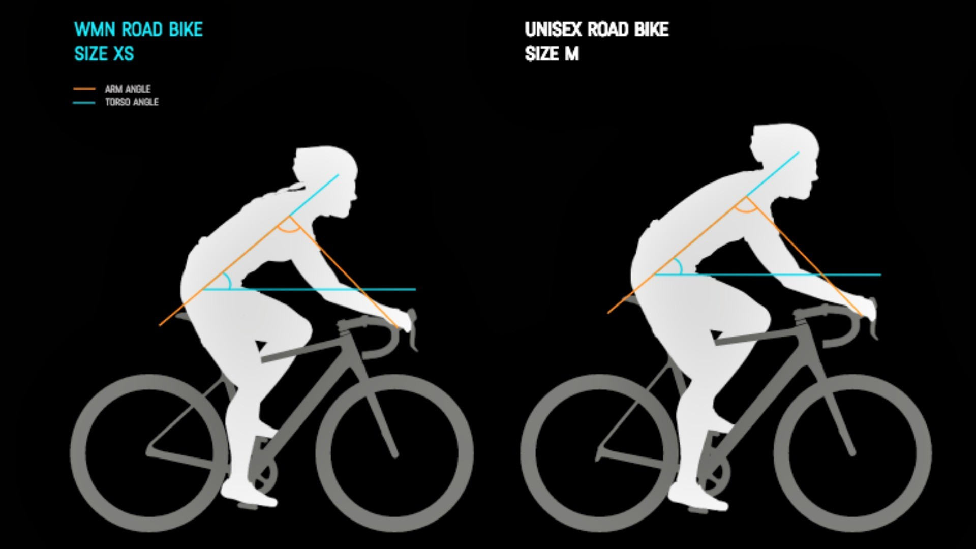 A comparison of the body position on a women's and mens'/unisex Canyon bike