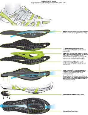 The shoe has a channel system for improved ventilation.