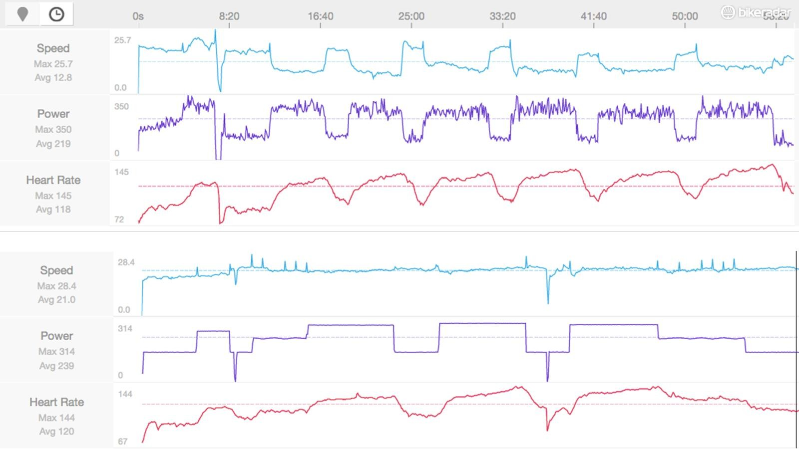 Two TrainerRoad workouts: the top one is on Hammer, the lower one is on Kickr. Power is in purple. Note how much more linear the Kickr is. Which is better depends on your perspective