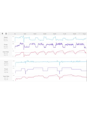 When in ERG mode, the Kickr delivers almost perfectly smooth power reporting by removing acceleration from its algorithm. The three-line file above it from a CycleOps Hammer smart trainer, with the power line in purple. The three-line file below if from the Kickr (on another ride), with power again in purple