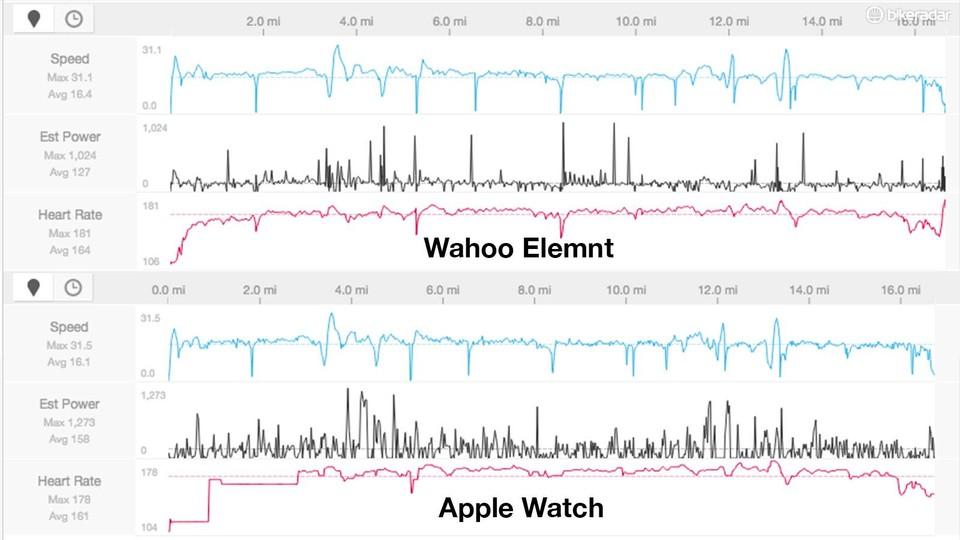 Apple Watch 2 review - BikeRadar